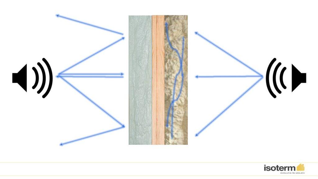 izolarea fonică izolație fonică