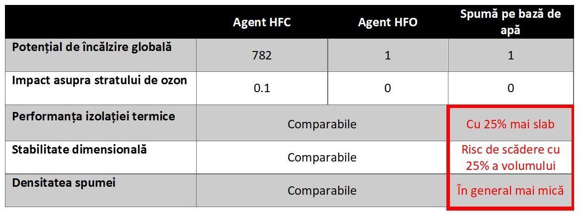 Spuma izolatoare HFO vs HFC vs apa