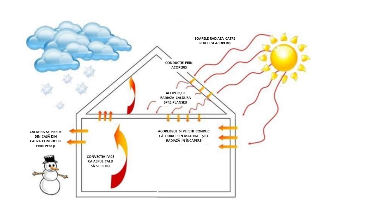 conductie radiatie convectie in izolatia termica