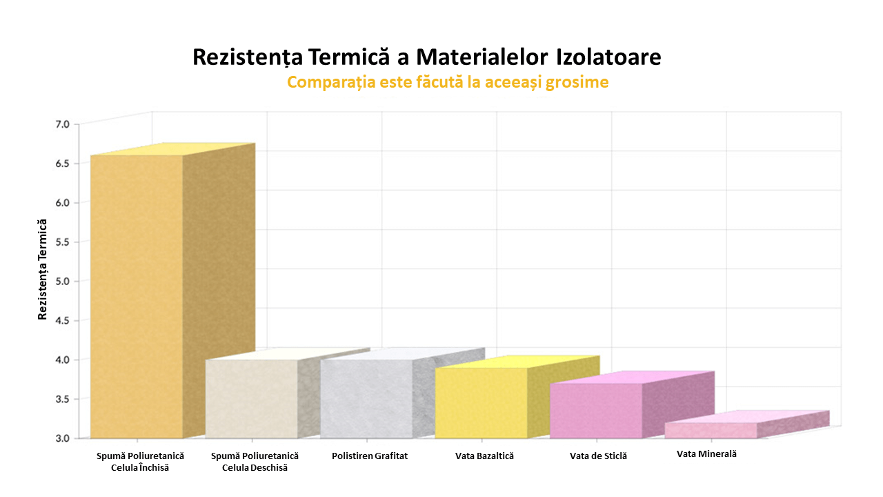 Rezistenta termica a materialelor